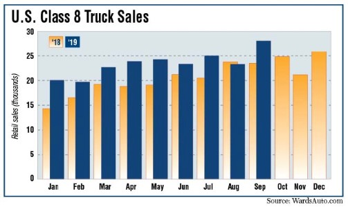 Retail sales data for class 8 trucks